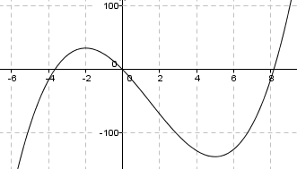 hyppighed og frekvens tabel