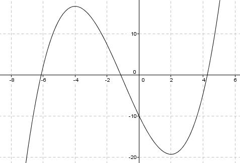 bestem en ligning for tangenten